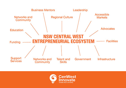 NSW Central West Entrepreneurial Ecosystem includes: funding, education, leadership, advocates, facilities, infrastructure, support services, mentors and networks