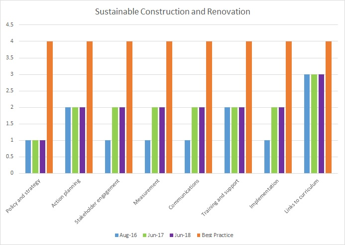 Sustainable construction progress towards best practice