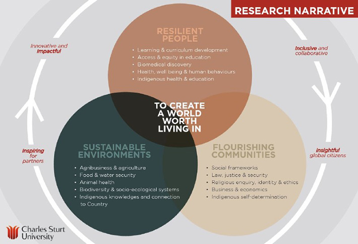Infographic: Three circles labelled Resilient  People; Sustainable Environments and Flourishing Communities overlap with Create a world worth living in at the centre.