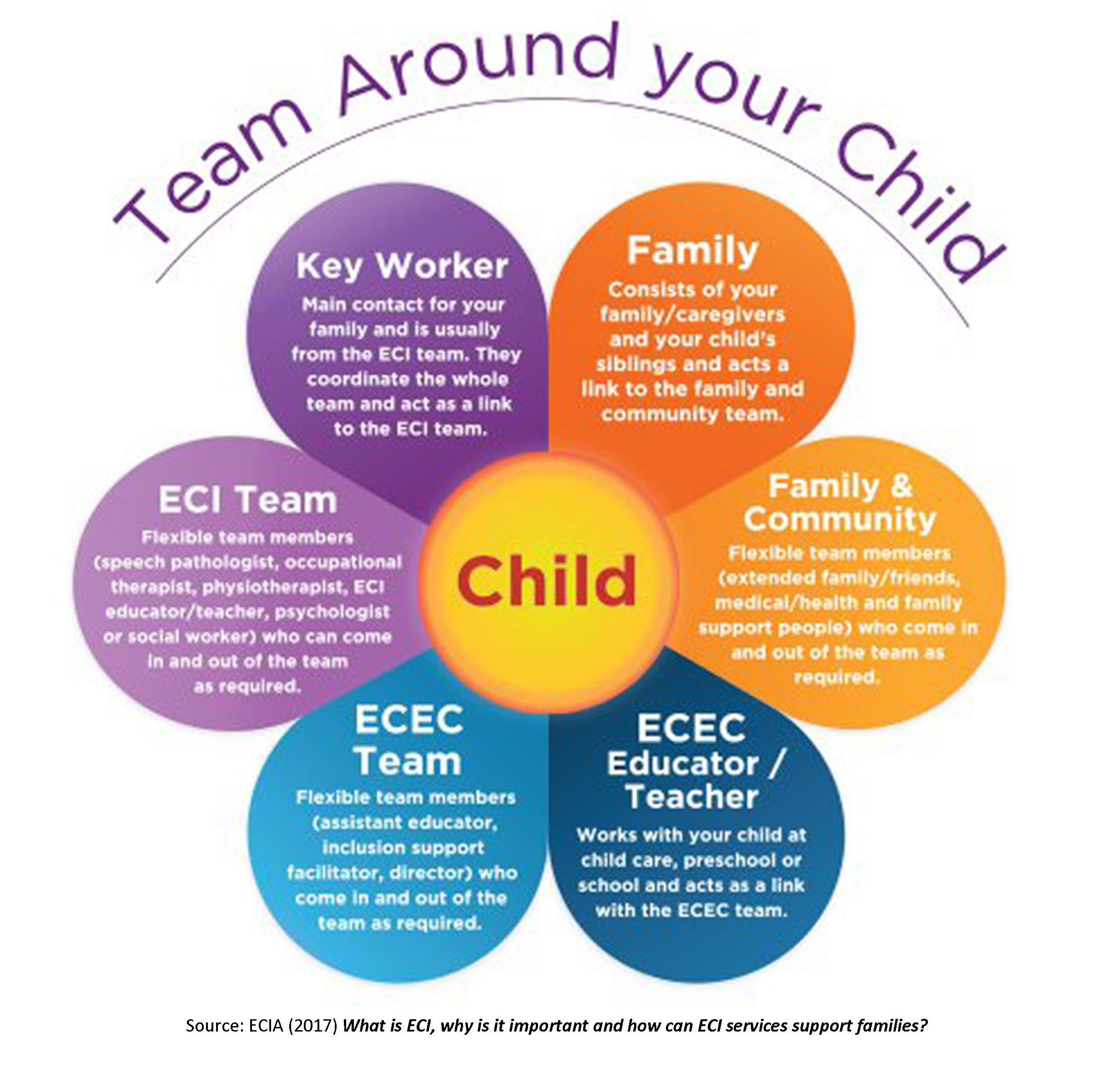 The Team around your child - Infographic. Flower with child at centre and surrounded by petals labelled: Key worker, Family, Family & Community, ECEC Educator/Teacher, ECEC Team, ECI Team