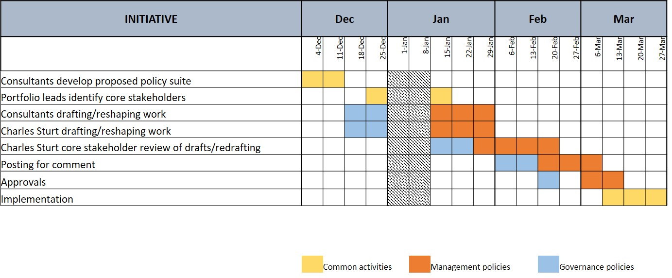 This image shows the timeline for the policy reviews, up until the planned implementation for the policies by the end of March 2021
