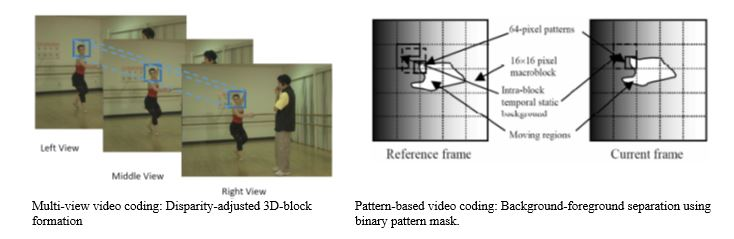 Left image: Multi-view video coding: Disparity-adjusted 3D block formation Right Image: Pattern-based video coding: Background-foreground separation using binary pattern mask.