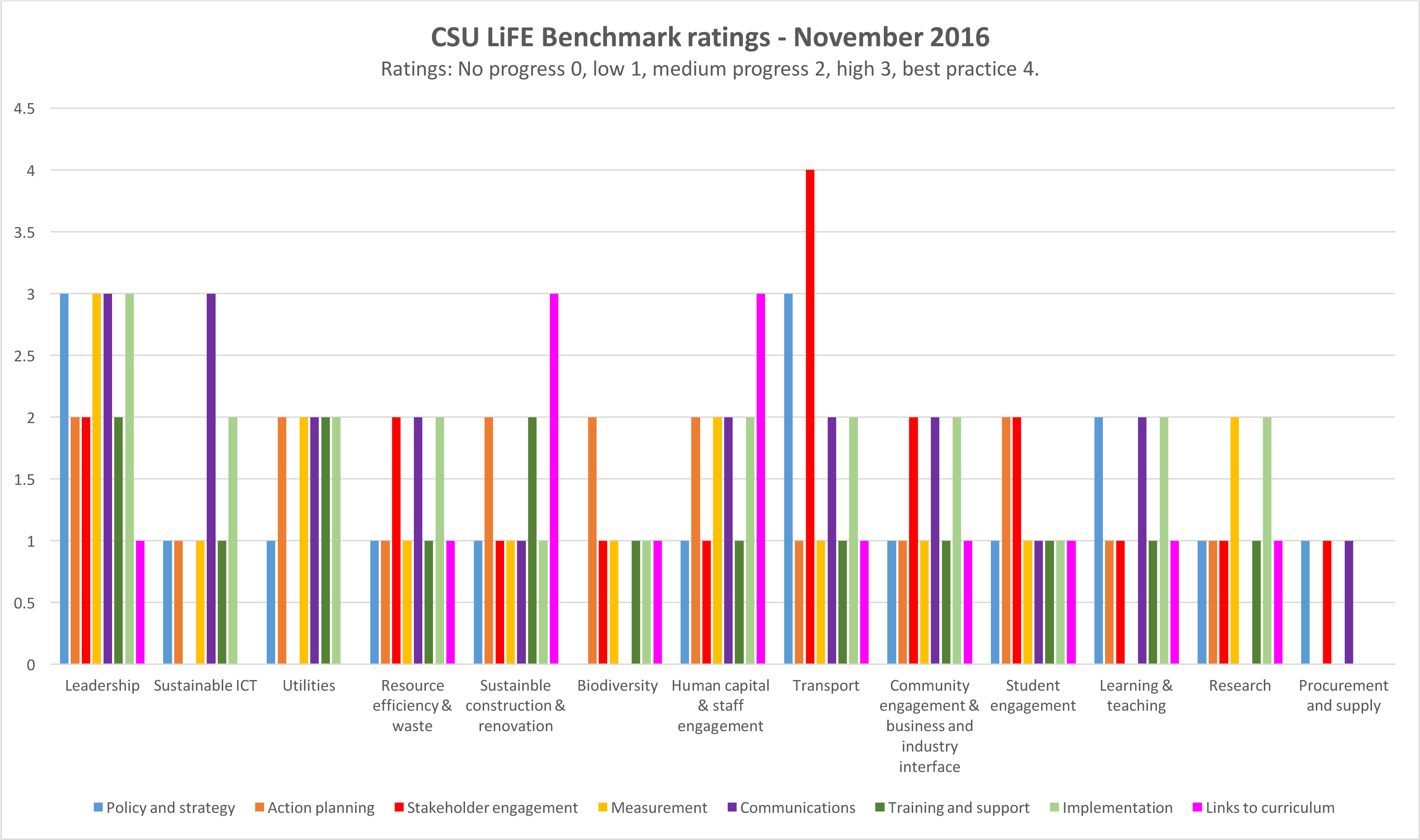 graph benchmarks for all 16 frameworks