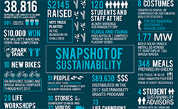 Many achievements on 11th annual CSU Sustainability Scorecard