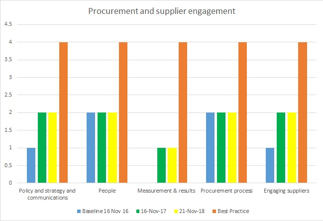 Procurement and Supplier Engagement 2018 progress towards best practice