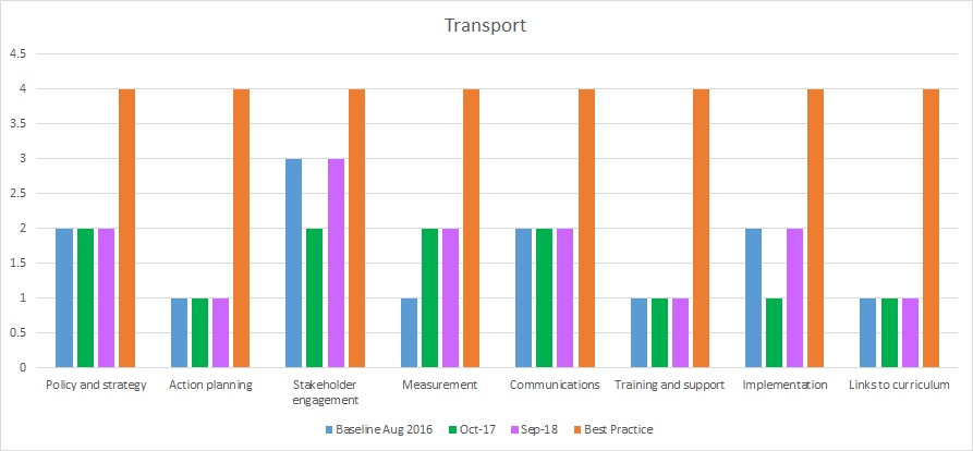 Transport progress towards best practice 2018