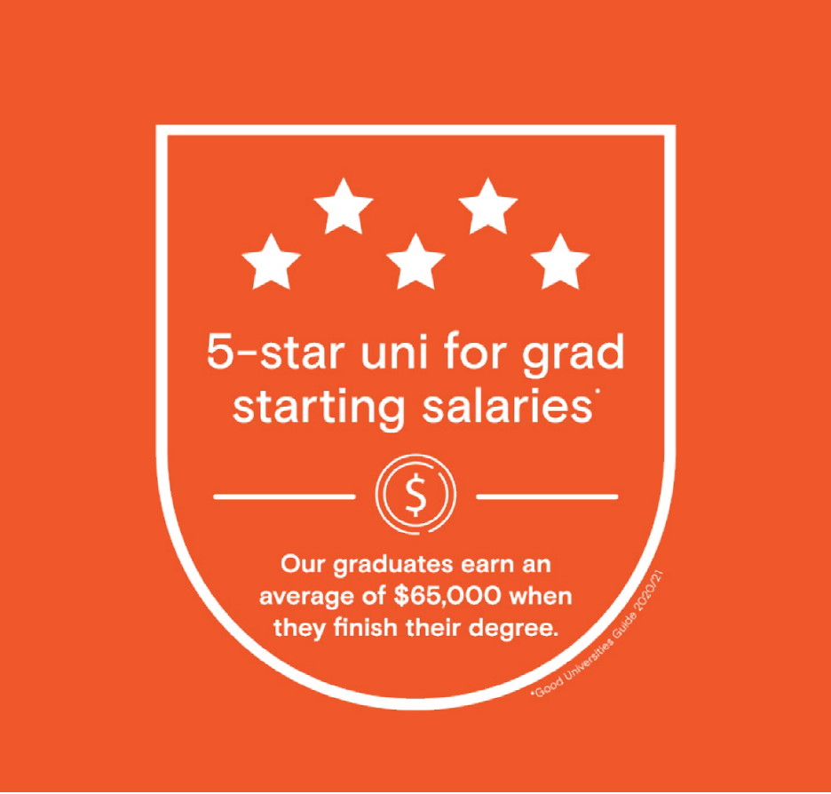 5-star uni for grad starting salaries (Good Universities Guide 2020/21). Our graduates earn an average of $65,000 when they finish their degree.