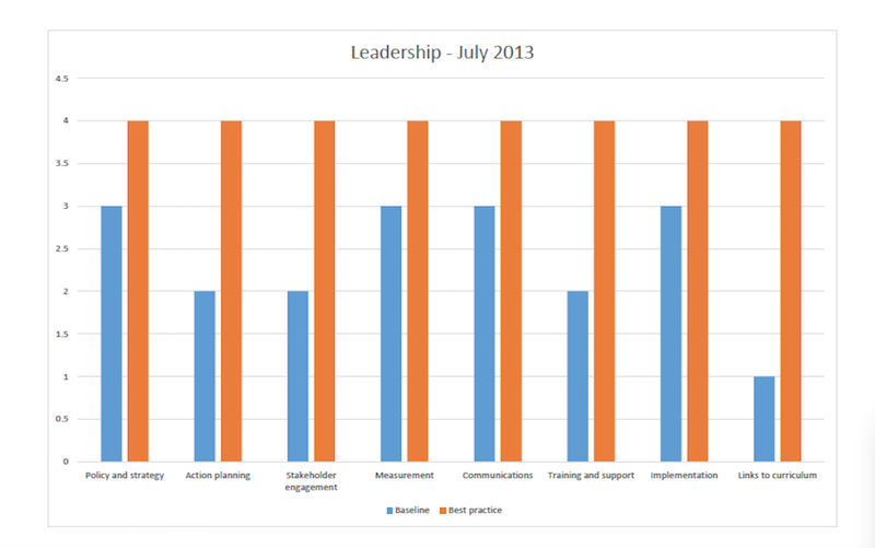 Leadership July 2013 graph