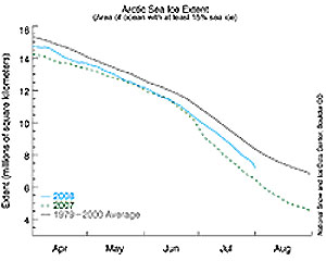 Using the type of diagram below it is possible to track on a daily basis the progress though the season (see http://nsidc.org/arcticseaicenews/).