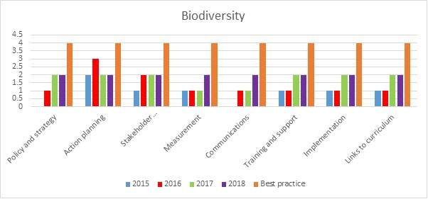 Biodiversity progress towards best practice