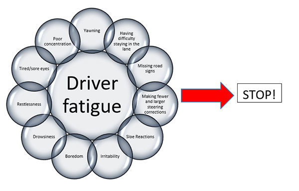Signs of driver fatigue include: yawning, poor concentration, sore eyes, restlessness. drowsiness, boredom, slow reactions and difficulty staying in lane
