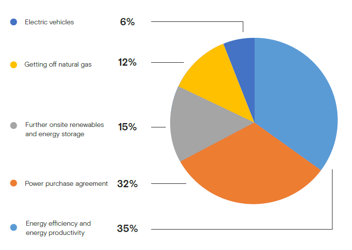 Pie chart - Annual emissions reduction