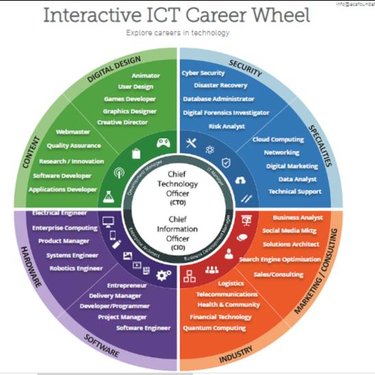 Interactive Careers Wheel