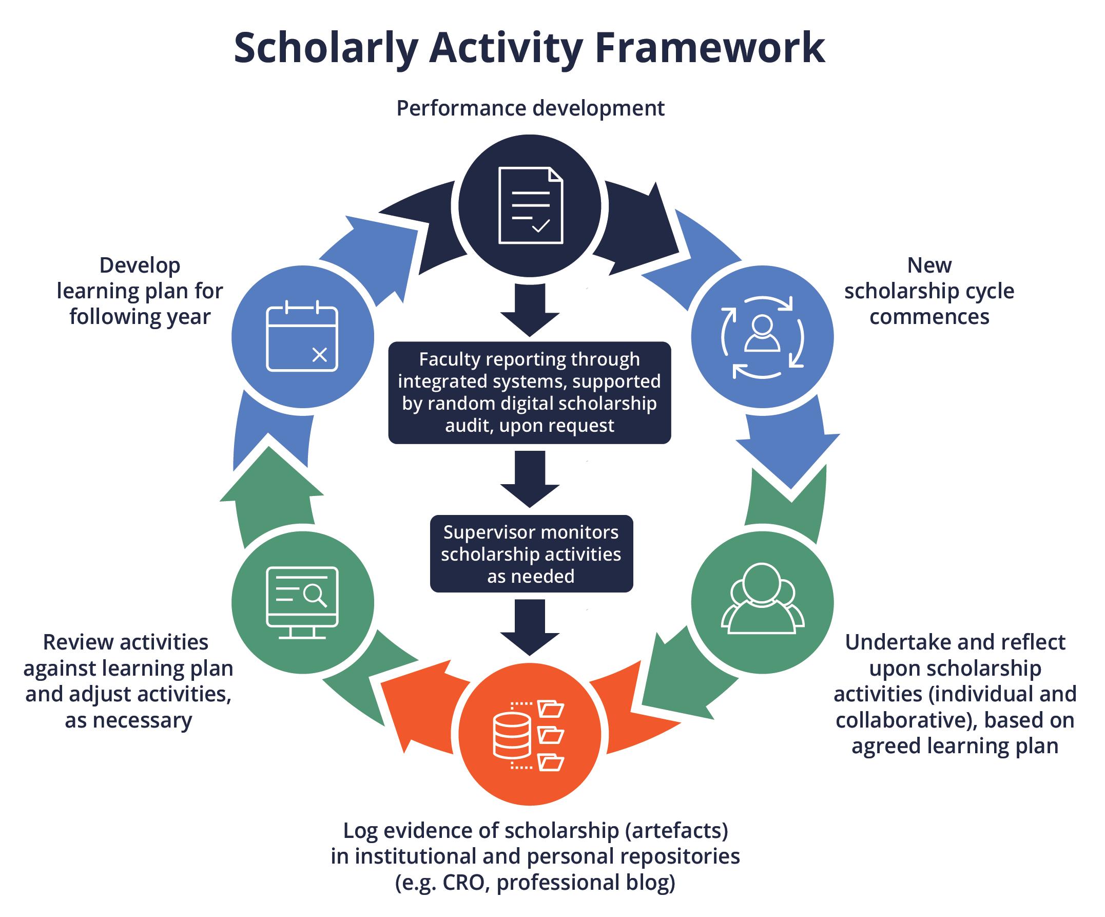 Scholarly Activity Framework