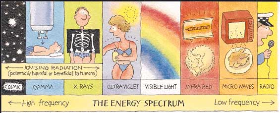 Energy Spectrum showing types of energy from High to Low spectrum