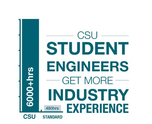 CSU student engineers get more industry experience (6000+ hours at CSU versus 480 hours elsewhere)