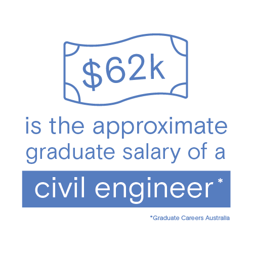 The graduate salary for a Civil Engineer is approximately $62k (Graduate Careers Australia).
