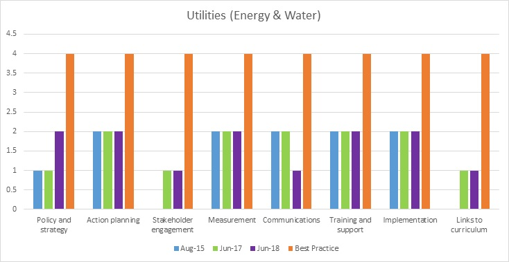 Energy progress towards best practice