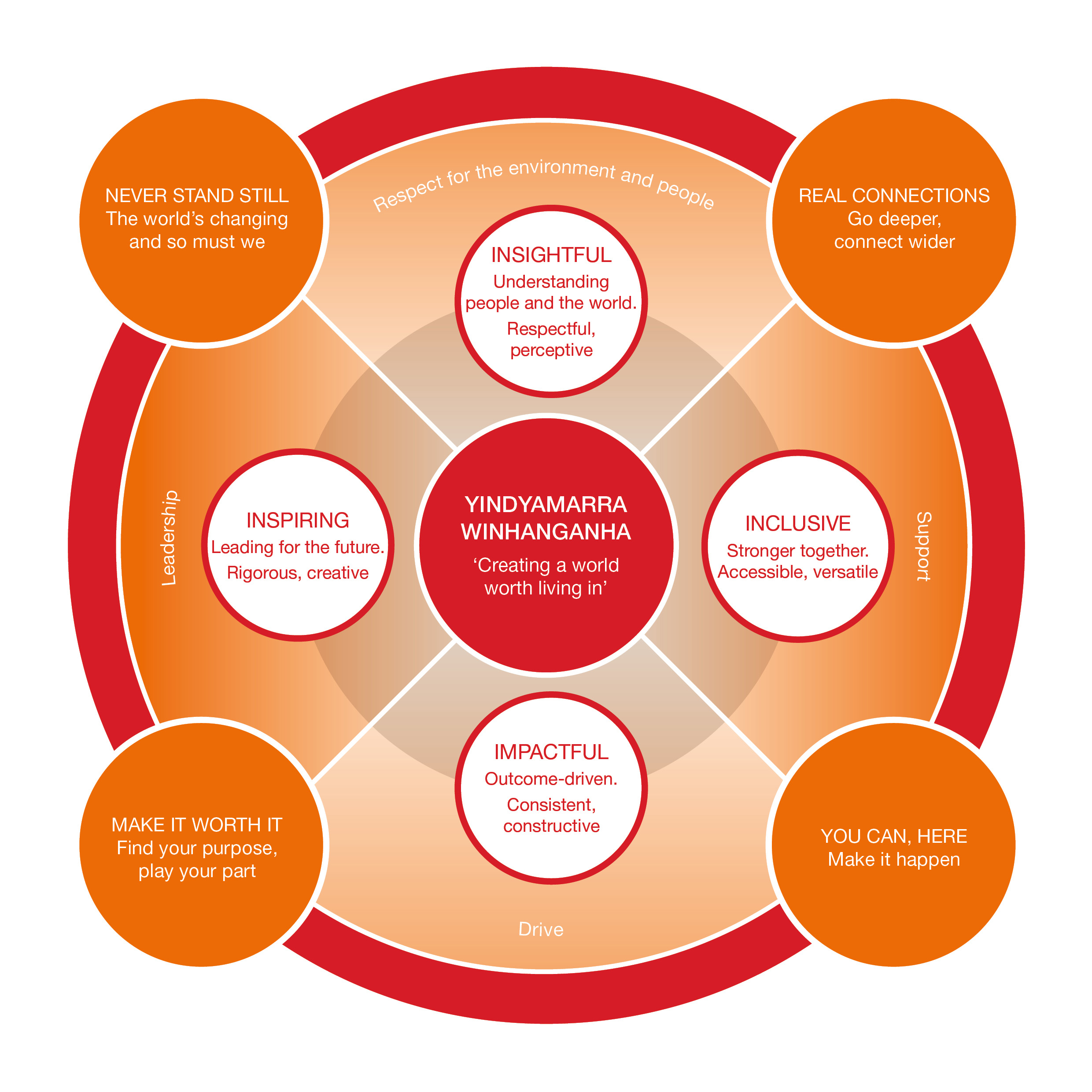 Image showing how our brand drivers map to our organisational values of insightful, inclusive, impactful and inspiring