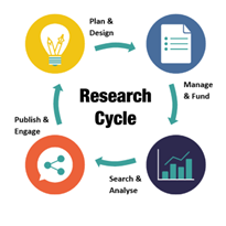 research cycle picture