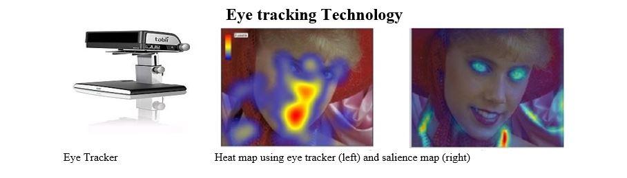 Eye tracker and heat map