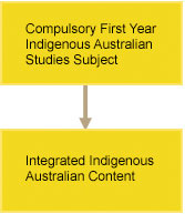 Infographic. Box containing Compulsory First Year Indigenous Australian Studies Subject leading to second box containig Integrated Indigenous Australian Content