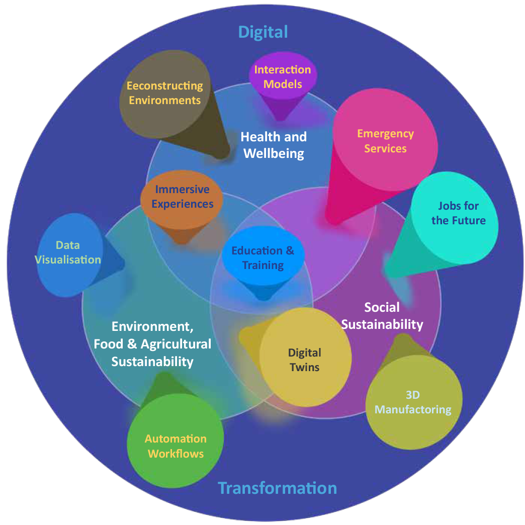 XRC Research Themes - Digital transformation and improvements to Health & wellbeing; environment, food & agriculture, and social sustainability